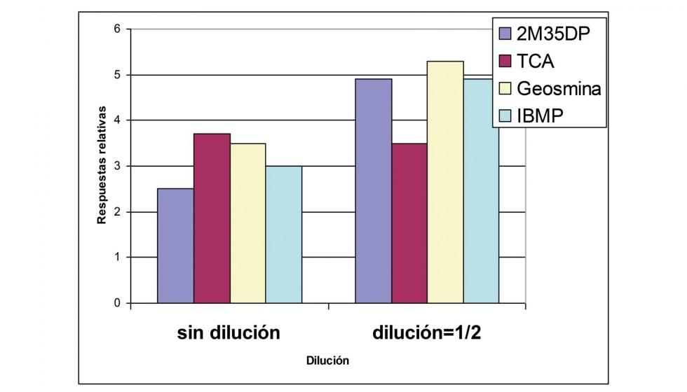 grafico prueba dilución