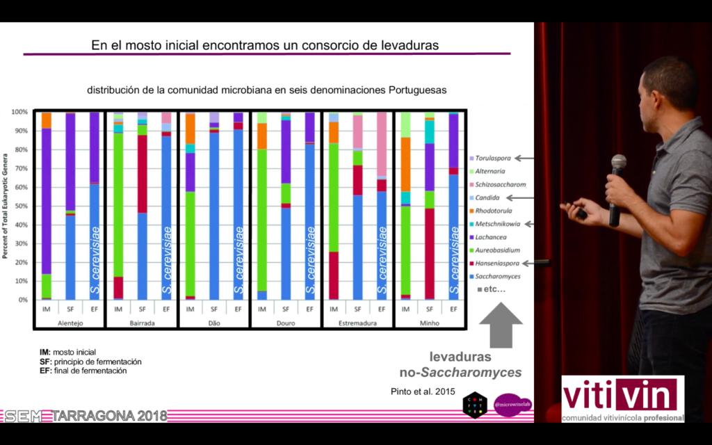 Ponencia J. Tronchoni sobre influencia no-saccharomyces en S.cerevisiae
