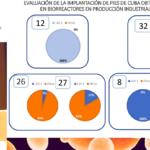 Ponencia sobre implantación de pies de cuba en biorreactores congreso INVINOTEC