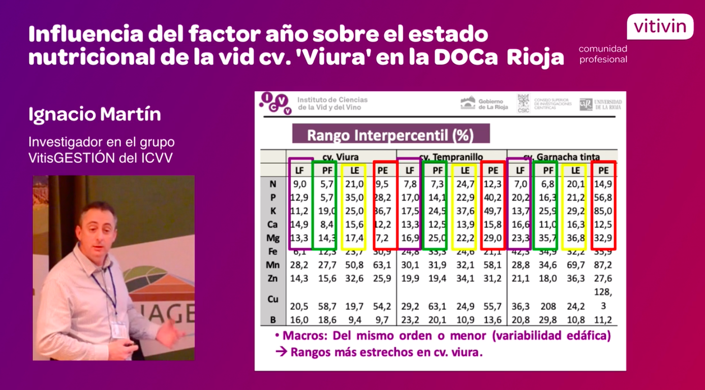 Ponencia de Ignacio Martín sobre estado nutricional Viura en jornadas SECH 2018